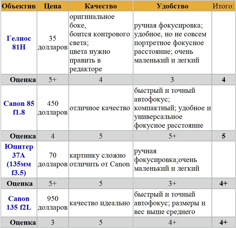 сравнение портретных объективов таблица
