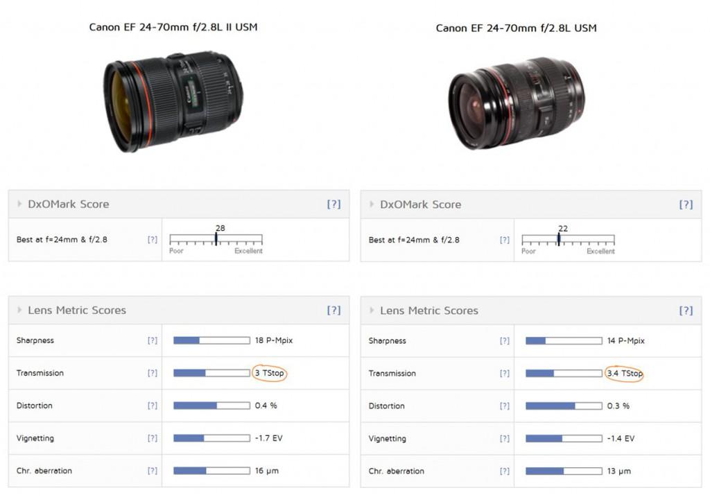 светопропускающая способность canon 24-70 f2.8