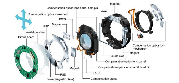 оптическая стабилизация