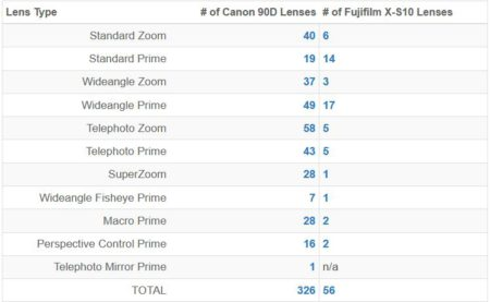 fuji vs canon lenses