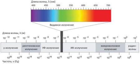 диапазон видимого света